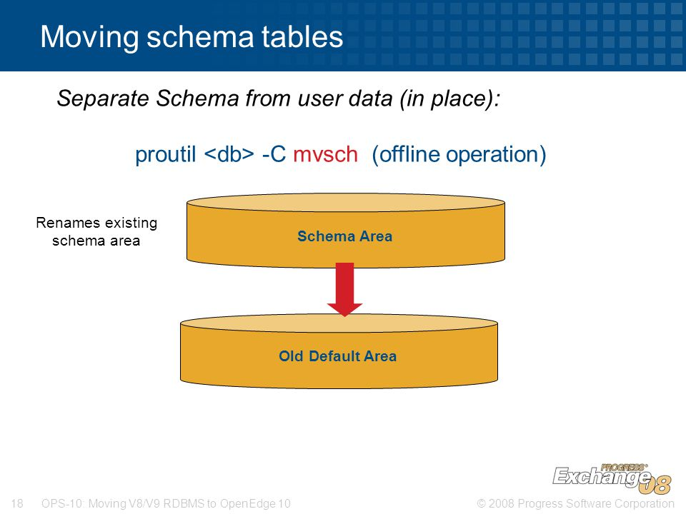Moving schema tables Separate Schema from user data (in place):