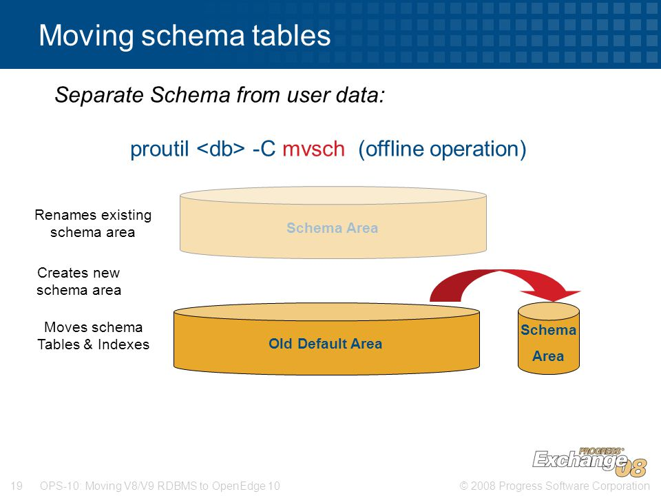 Moving schema tables Separate Schema from user data: