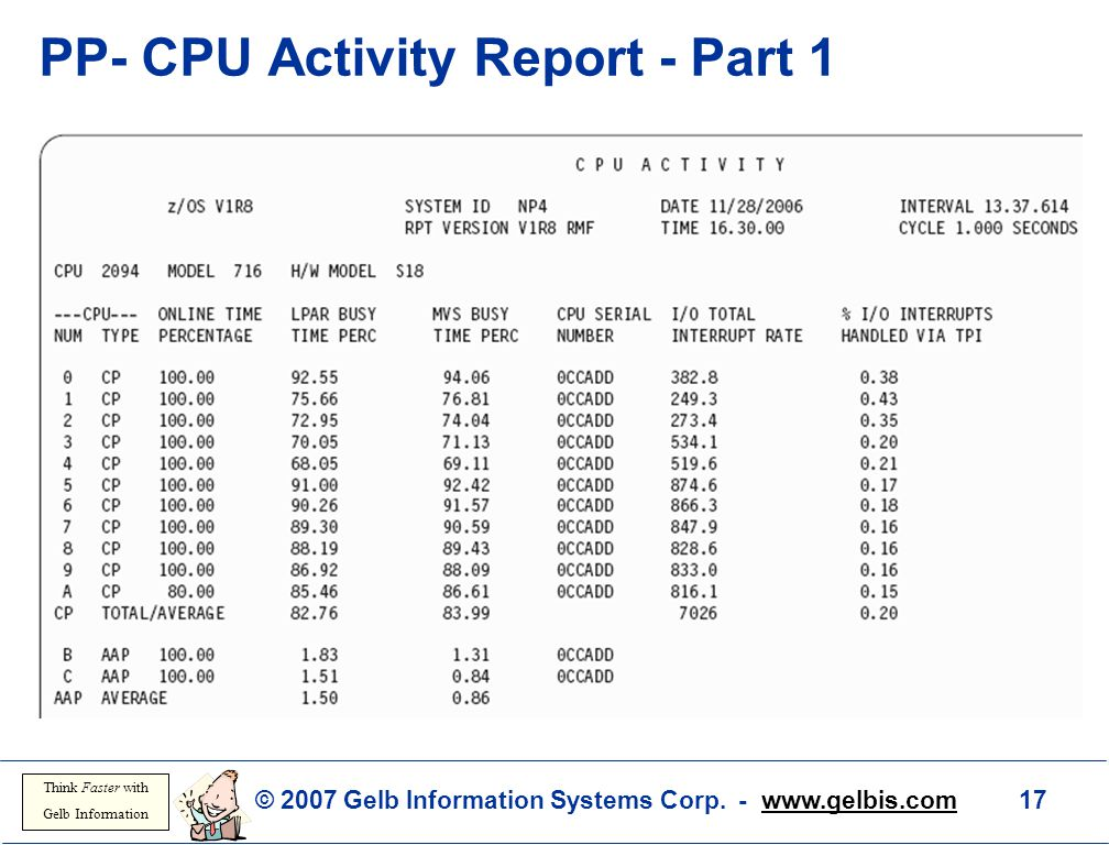 PP- CPU Activity Report - Part 1