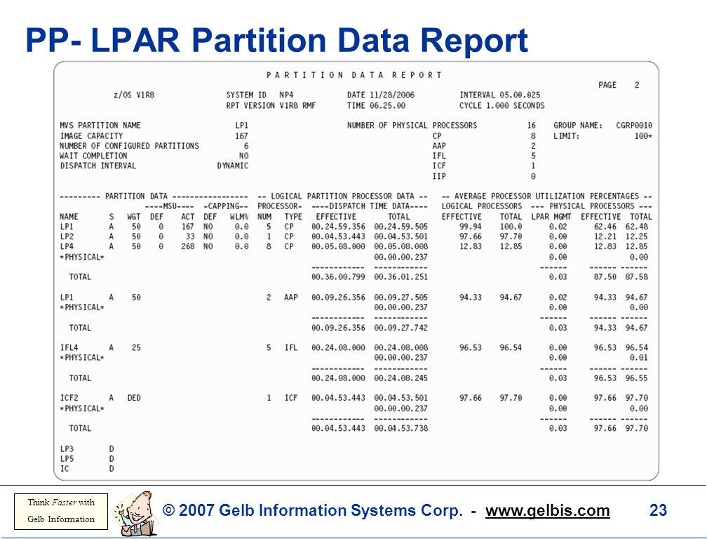 PP- LPAR Partition Data Report