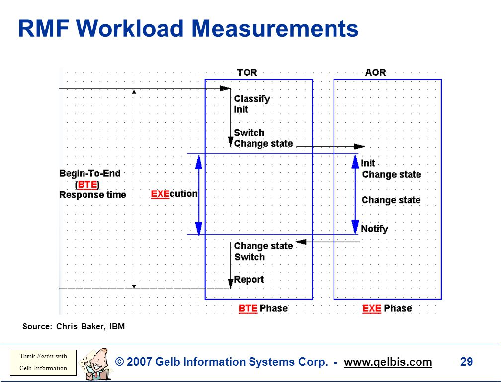 RMF Workload Measurements