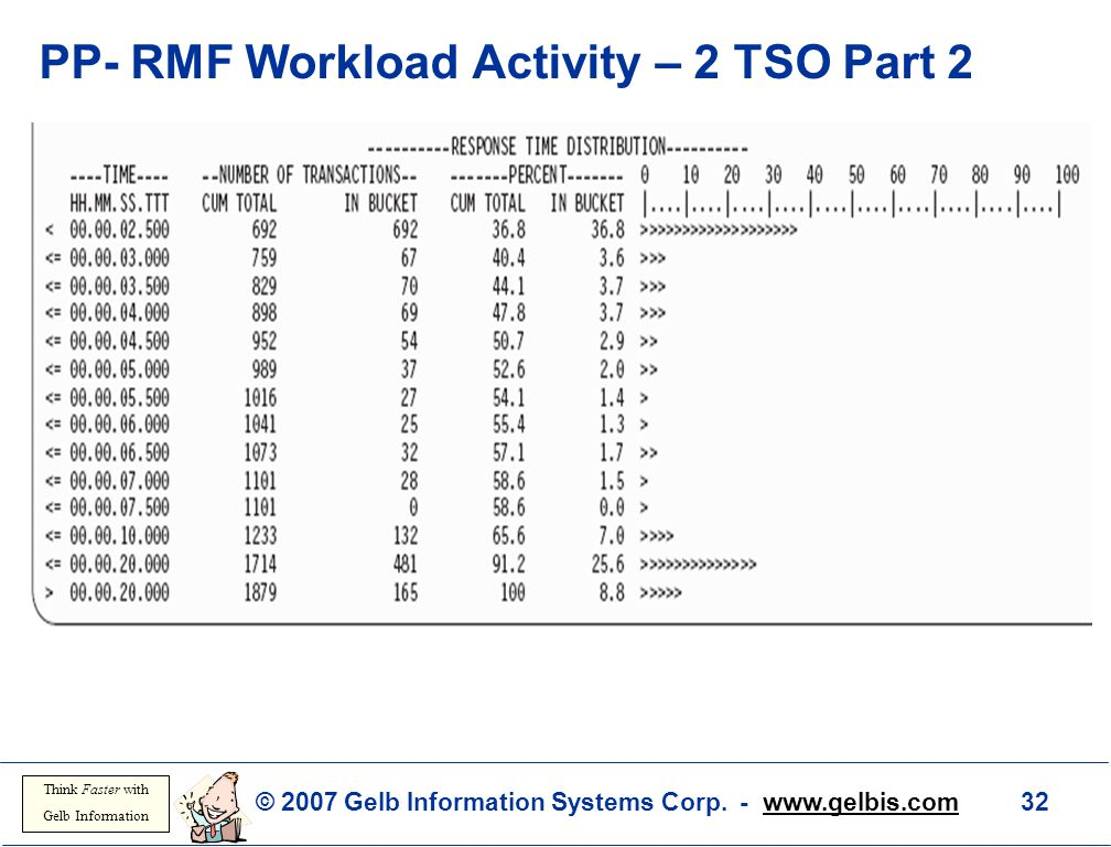 PP- RMF Workload Activity – 2 TSO Part 2