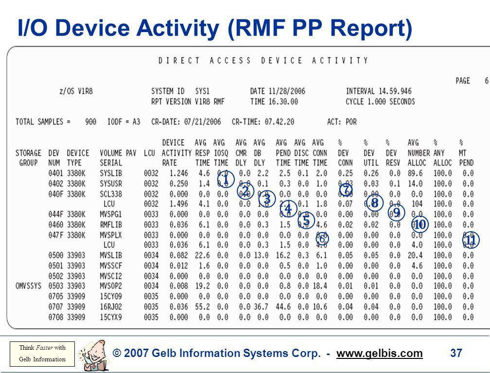 I/O Device Activity (RMF PP Report)