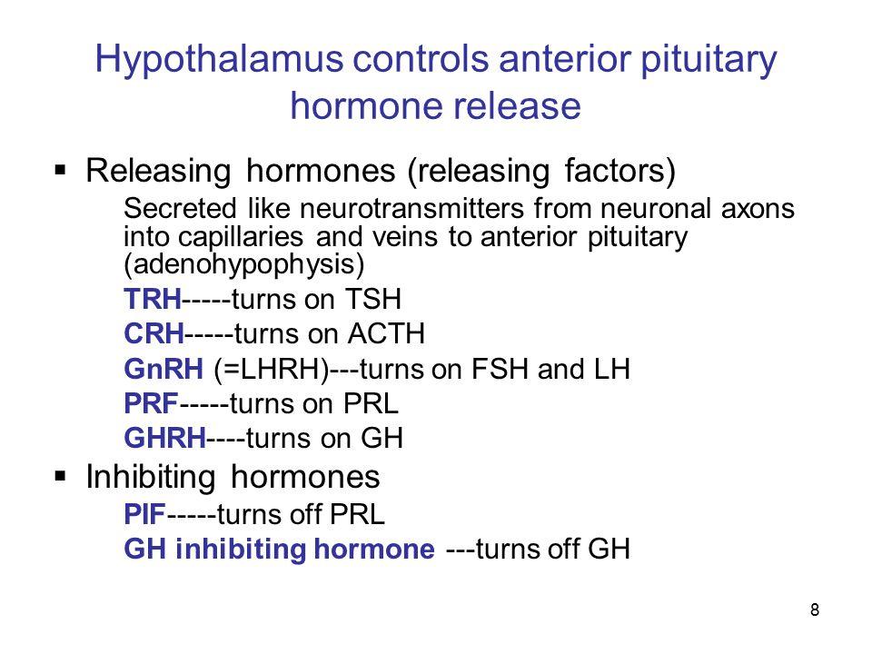 Hypothalamus controls anterior pituitary hormone release