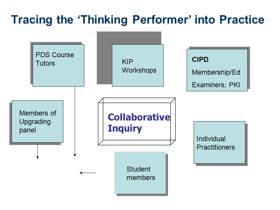 Tracing the 'Thinking Performer' into Practice