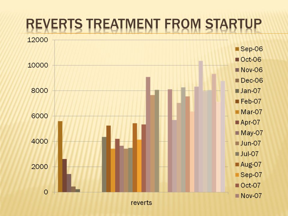 Reverts treatment from startup