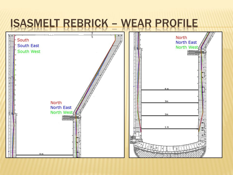 Isasmelt Rebrick – Wear profile