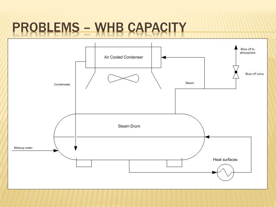 Problems – WHB Capacity
