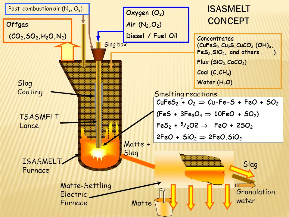 ISASMELT CONCEPT Slag Coating Smelting reactions ISASMELT Lance