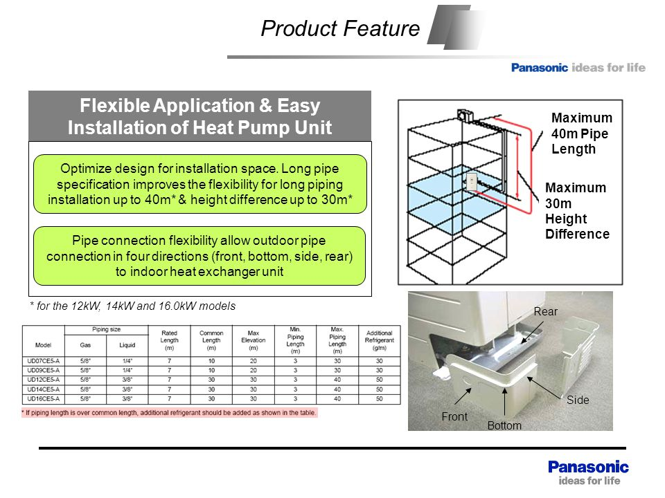 Flexible Application & Easy Installation of Heat Pump Unit