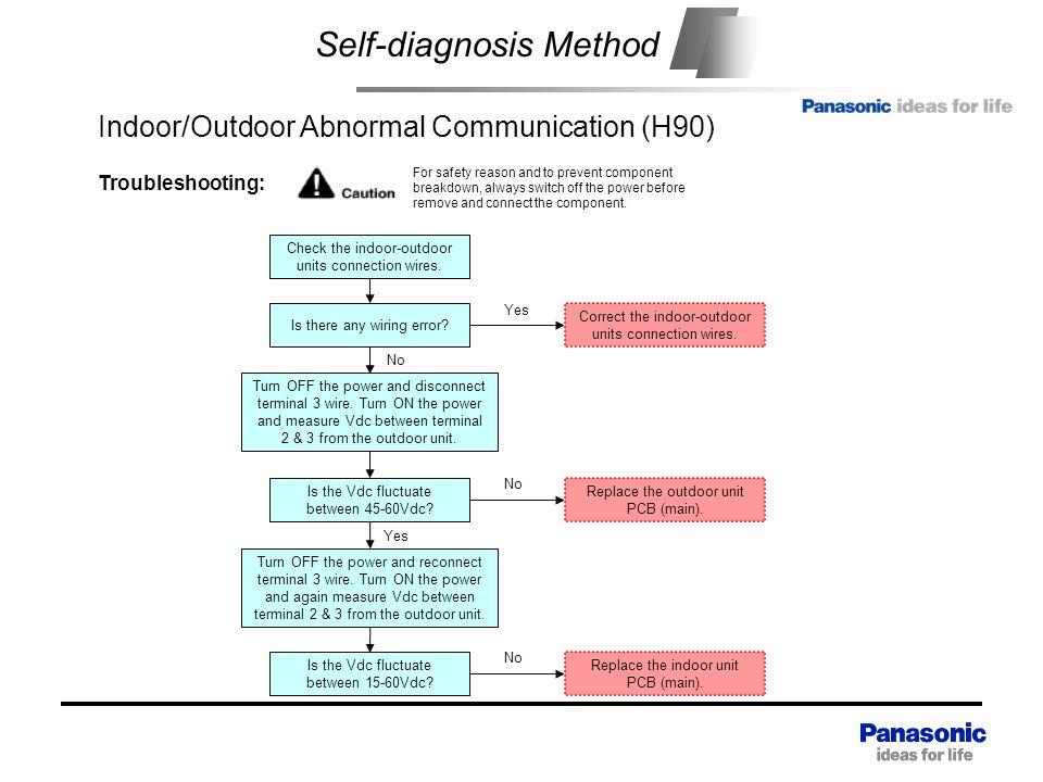 Self-diagnosis Method