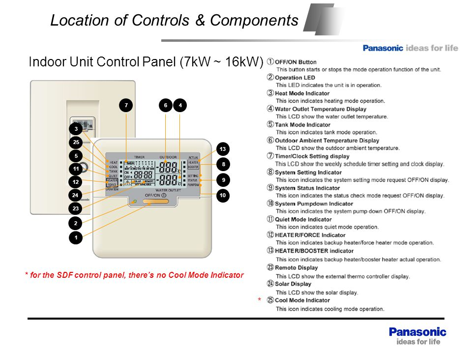 Location of Controls & Components