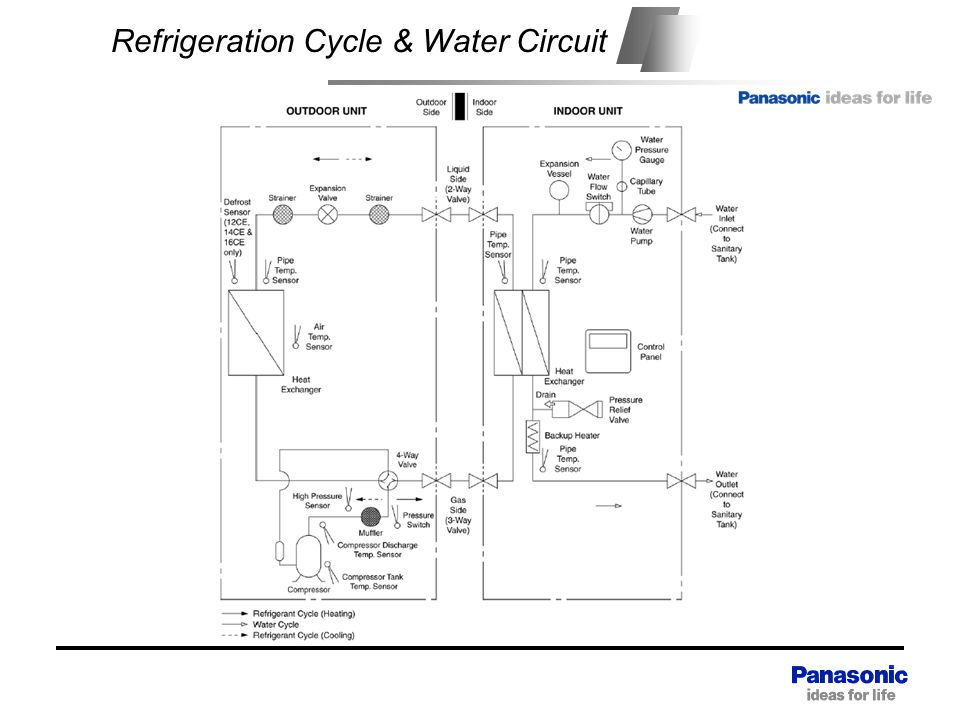 Refrigeration Cycle & Water Circuit