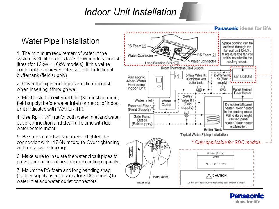 Indoor Unit Installation