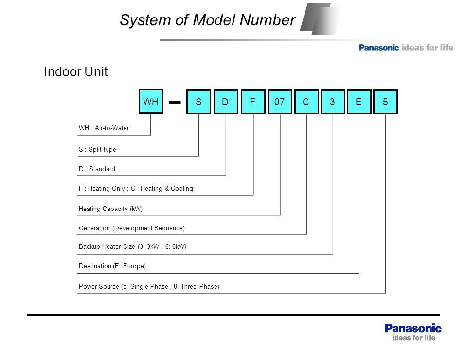 System of Model Number Indoor Unit Heat exchange unit WH S D F 07 C 3