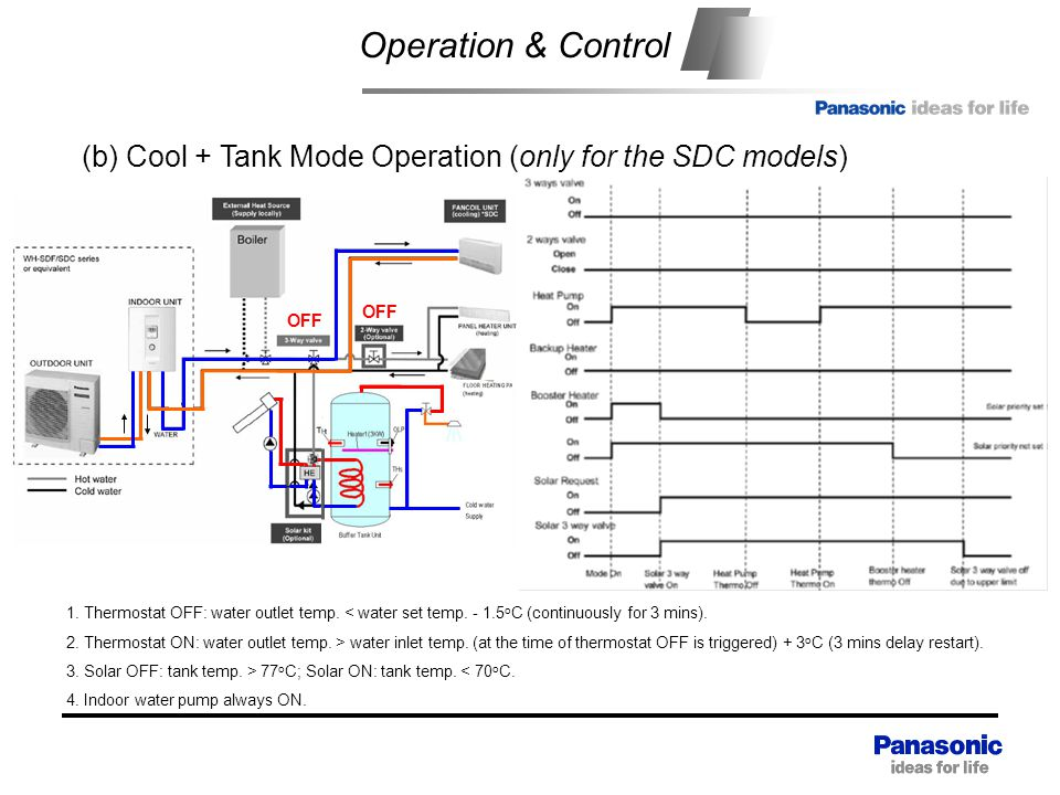 Operation & Control Heat exchange unit. (b) Cool + Tank Mode Operation (only for the SDC models) OFF.