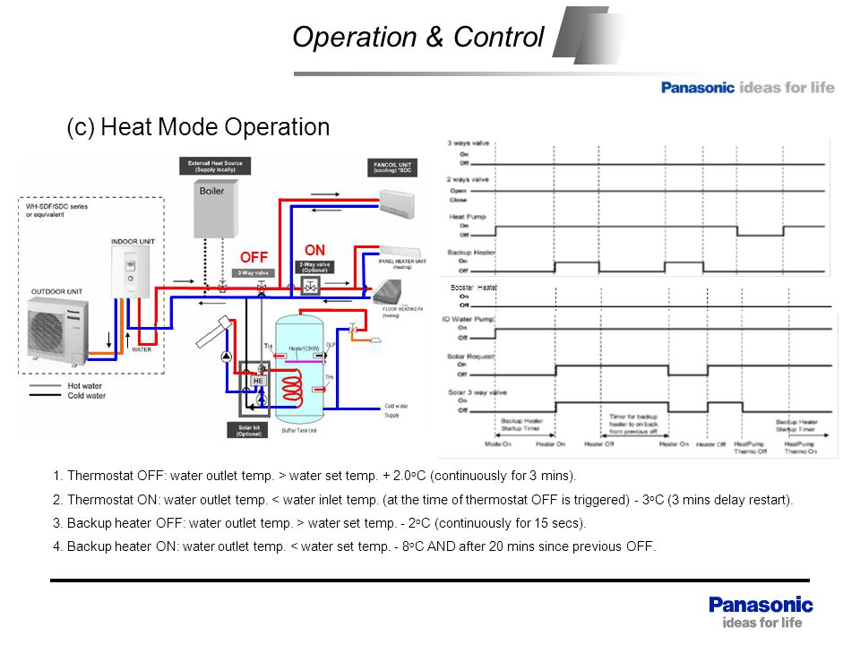 Operation & Control (c) Heat Mode Operation ON OFF