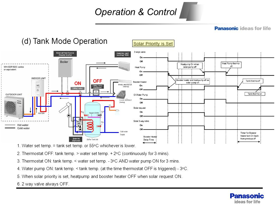Operation & Control (d) Tank Mode Operation OFF ON