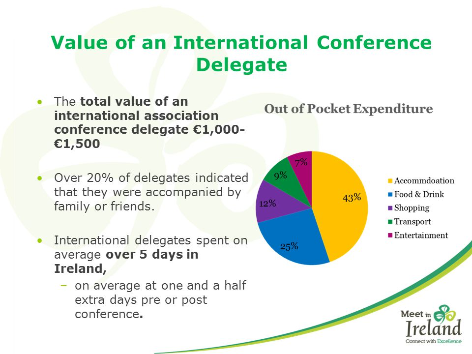 Value of an International Conference Delegate