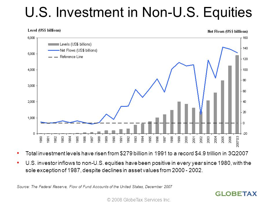 U.S. Investment in Non-U.S. Equities
