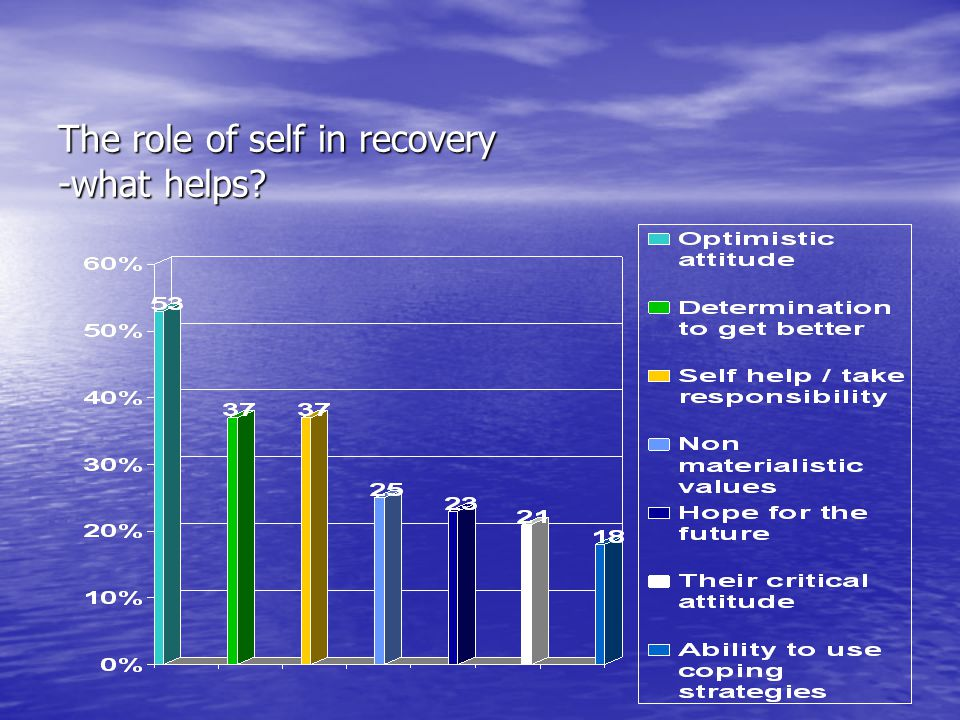 The role of self in recovery -what helps
