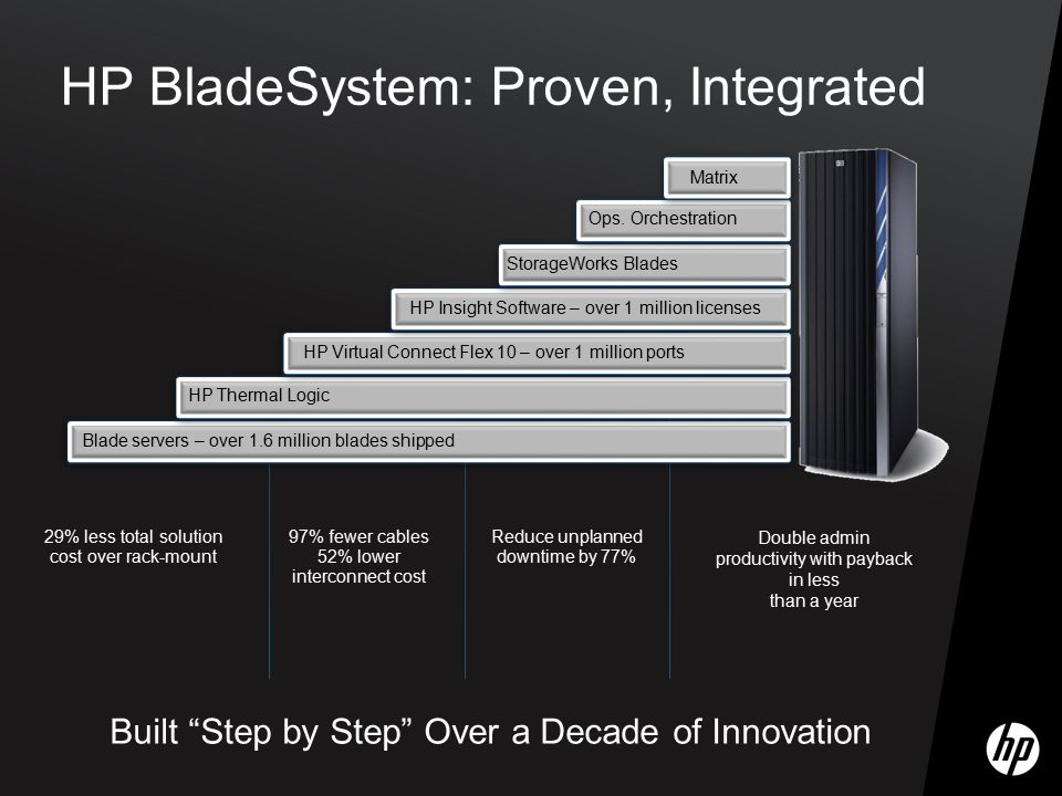 HP BladeSystem: Proven, Integrated