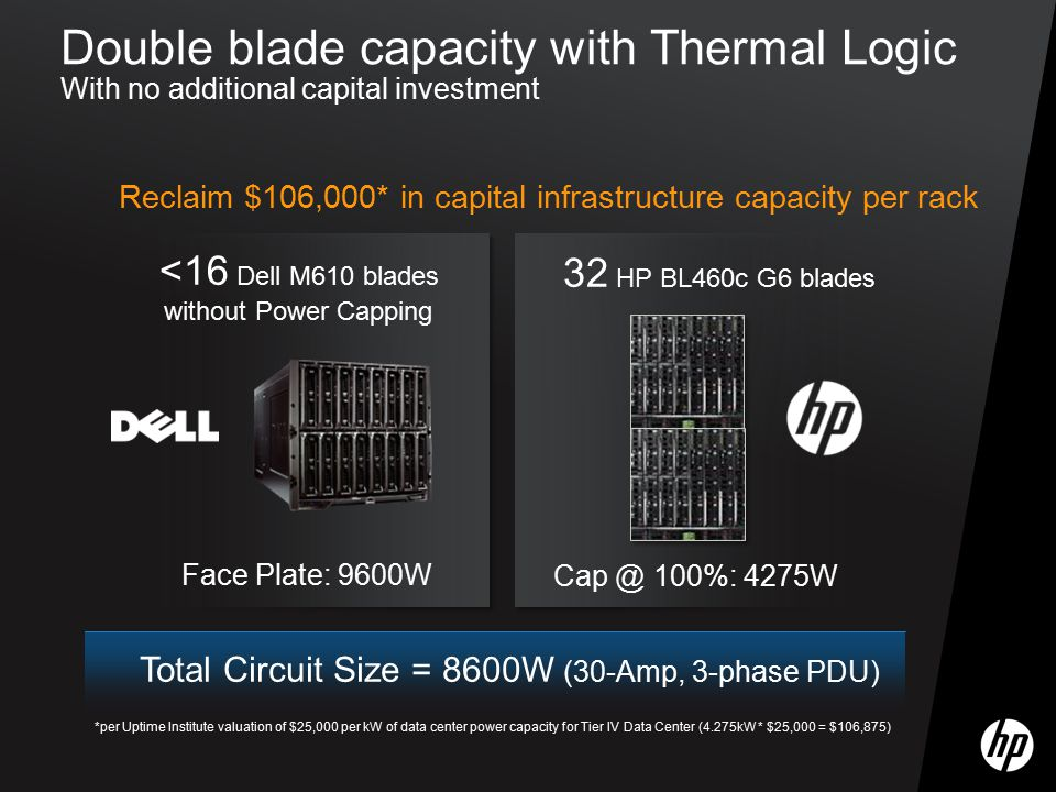 Double blade capacity with Thermal Logic With no additional capital investment