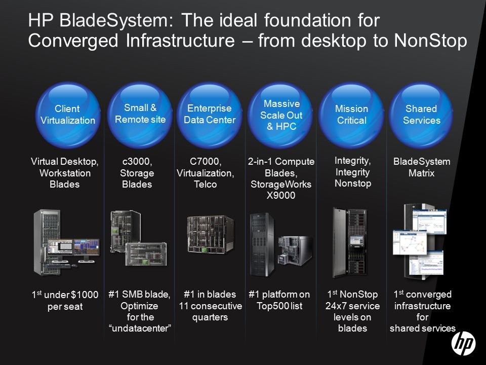 HP BladeSystem: The ideal foundation for Converged Infrastructure – from desktop to NonStop