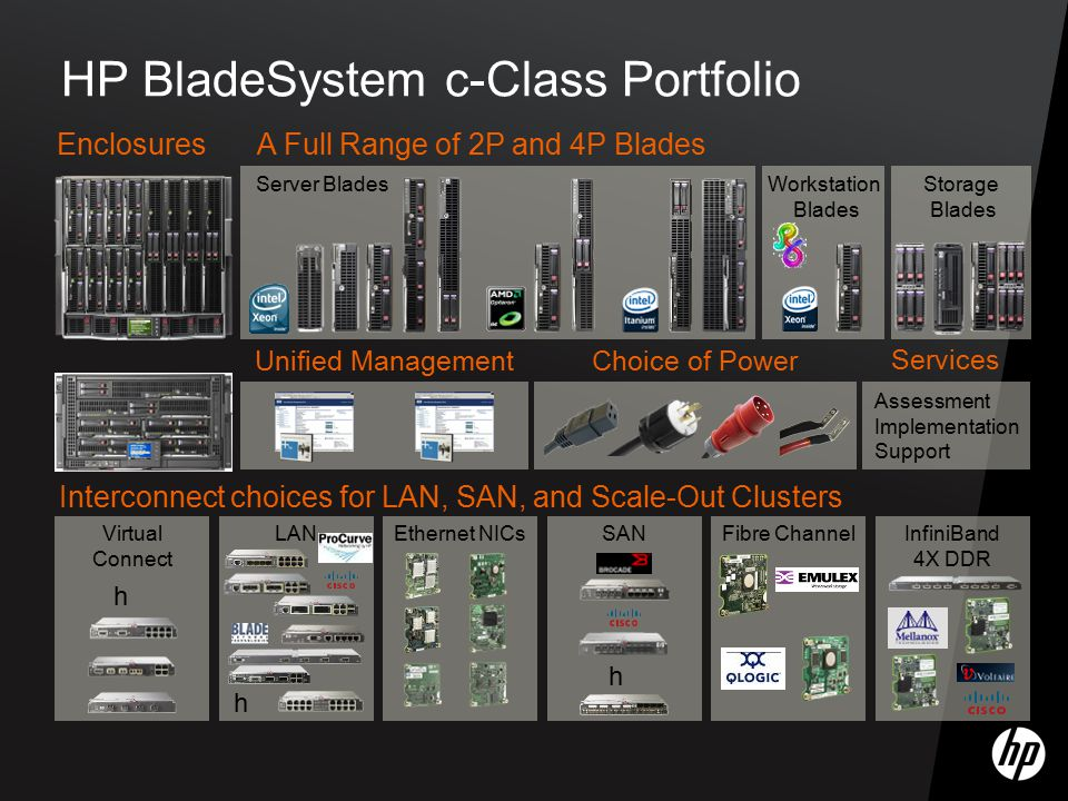 HP BladeSystem c-Class Portfolio