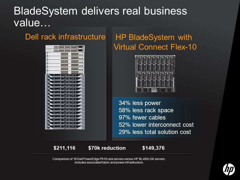 BladeSystem delivers real business value…
