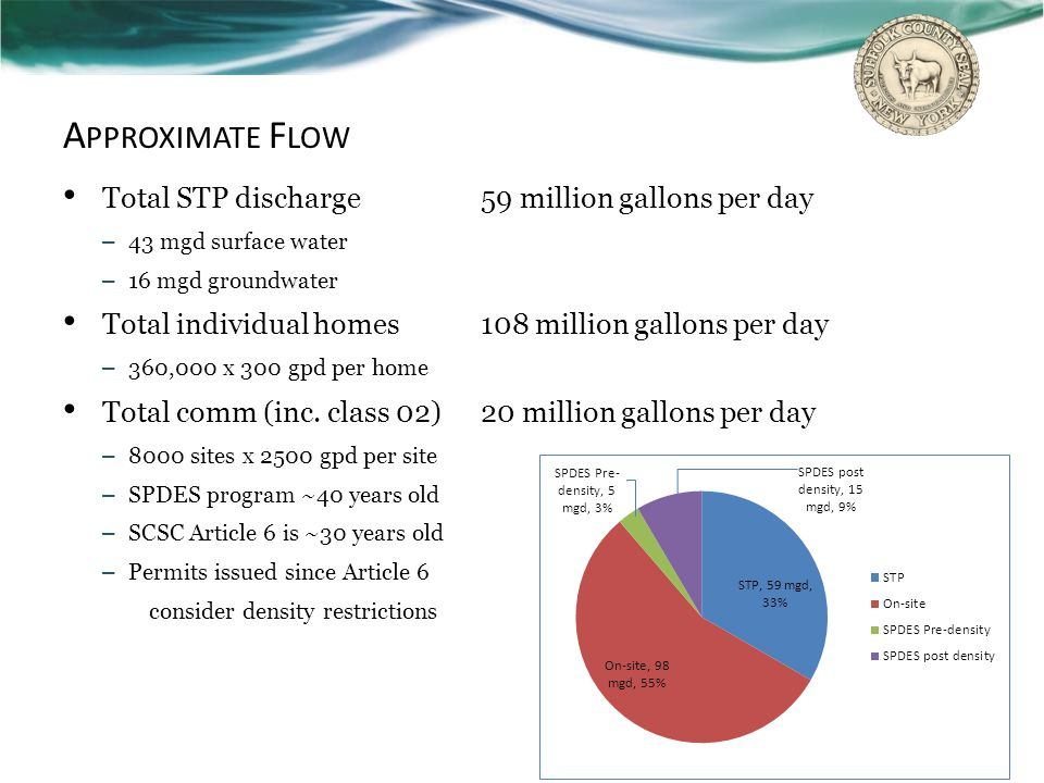 Approximate Flow Total STP discharge 59 million gallons per day