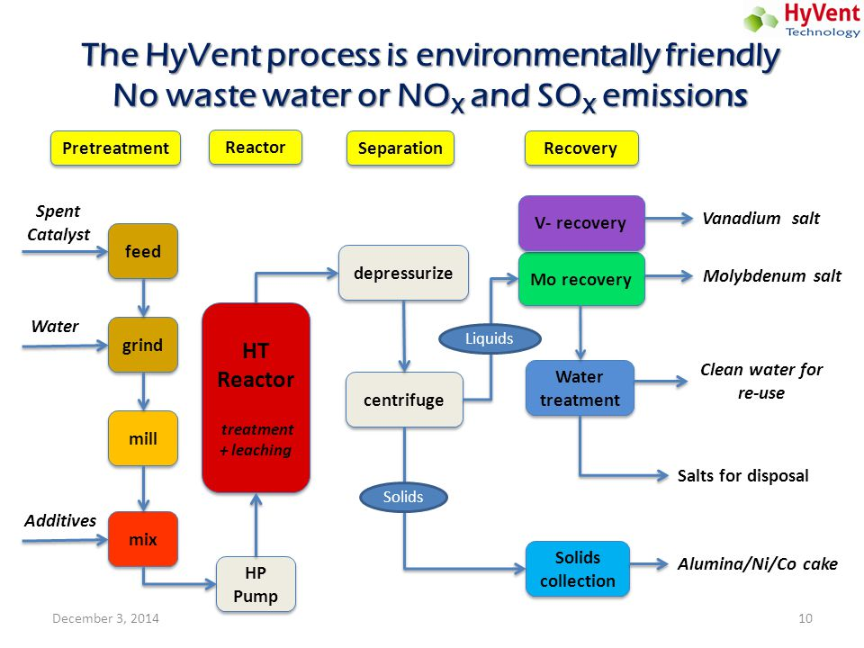 The HyVent process is environmentally friendly No waste water or NOX and SOX emissions