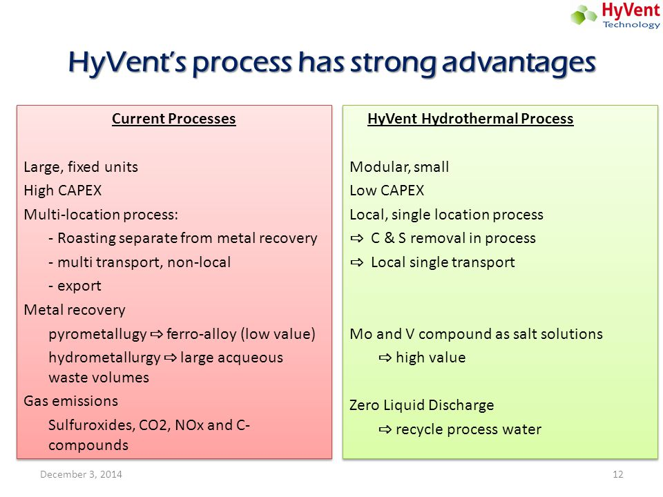 HyVent's process has strong advantages