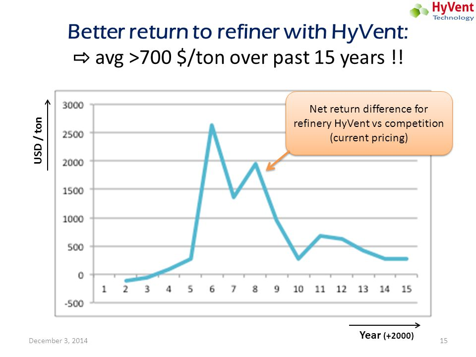 Net return difference for refinery HyVent vs competition