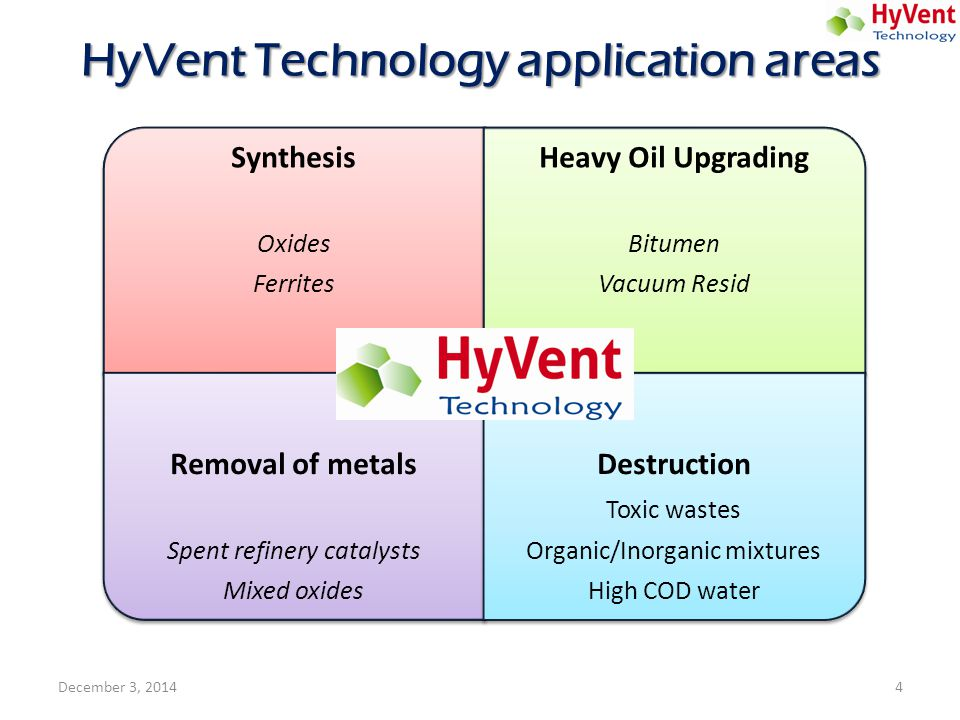 HyVent Technology application areas