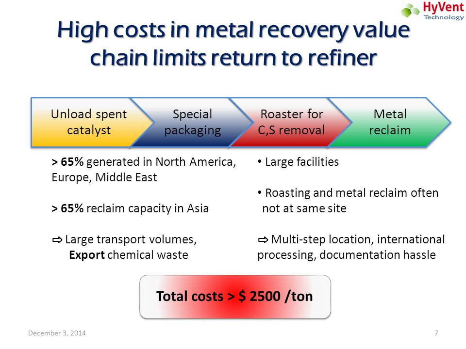 High costs in metal recovery value chain limits return to refiner