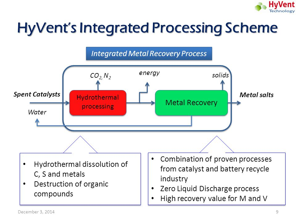 HyVent's Integrated Processing Scheme