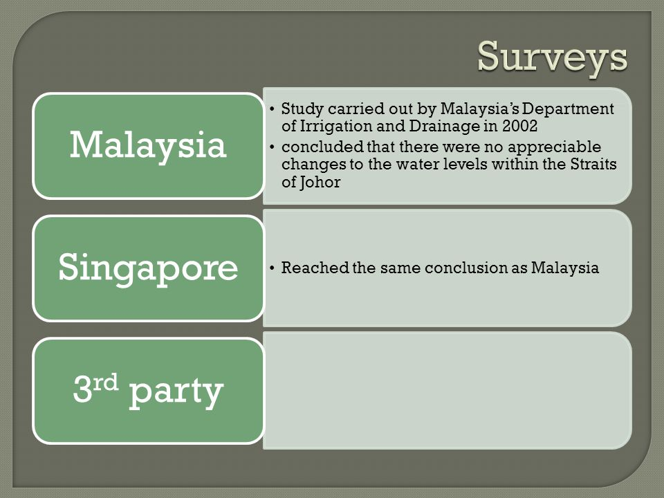 Surveys Reached the same conclusion as Malaysia Malaysia