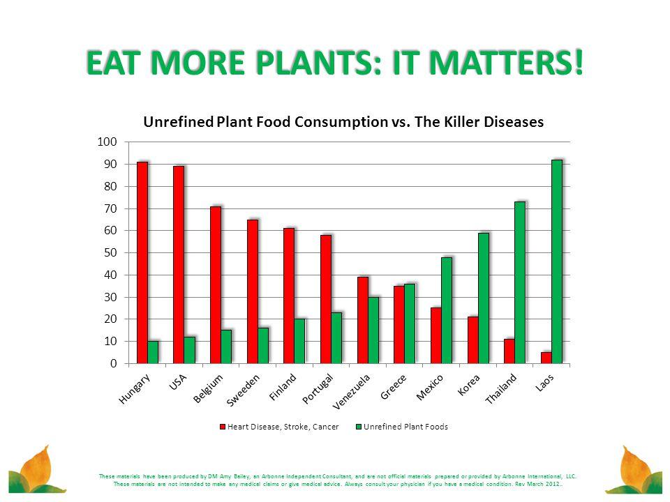 EAT MORE PLANTS: IT MATTERS!