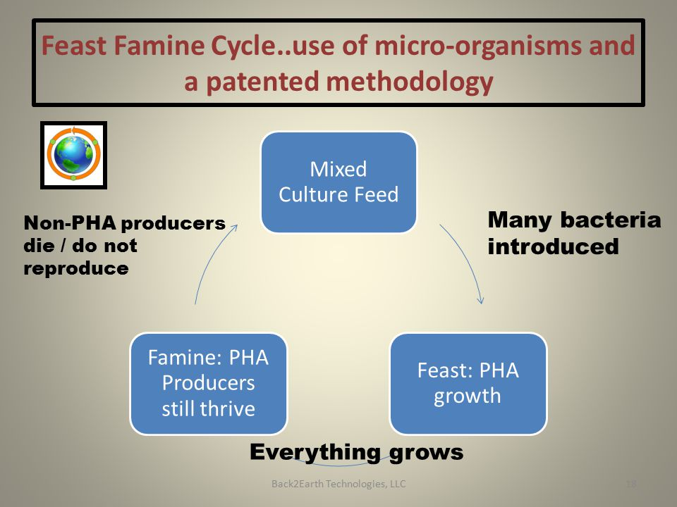 Feast Famine Cycle..use of micro-organisms and a patented methodology