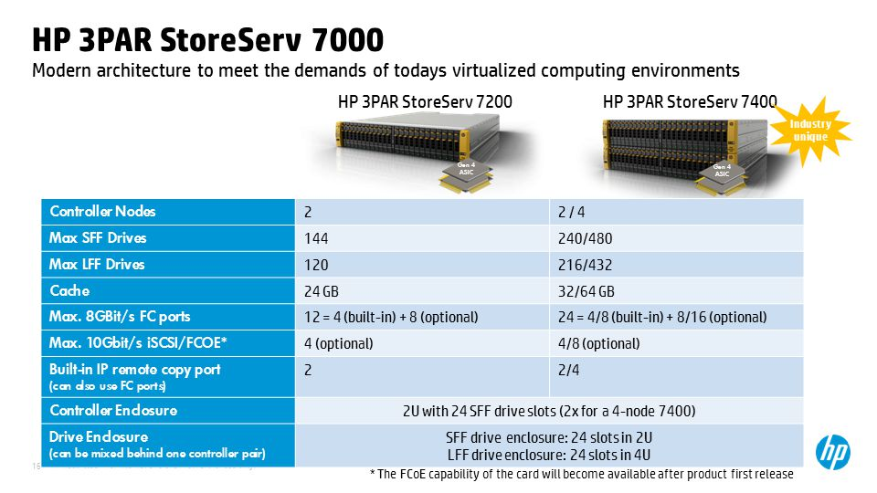 12 April 2017 HP 3PAR StoreServ 7000. Modern architecture to meet the demands of todays virtualized computing environments.