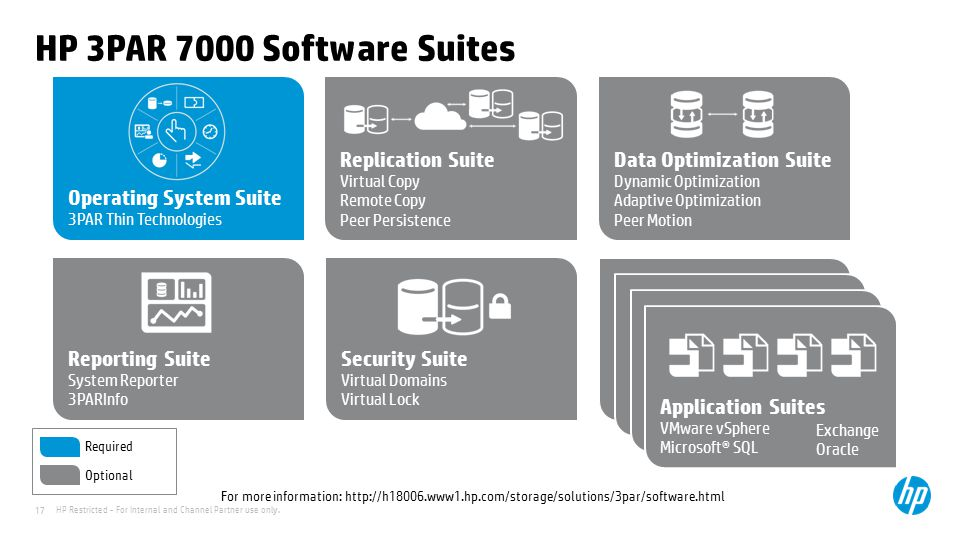 HP 3PAR 7000 Software Suites Operating System Suite 3PAR Thin Technologies. Replication Suite Virtual Copy.