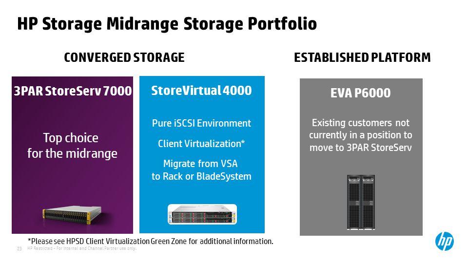 HP Storage Midrange Storage Portfolio