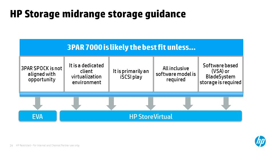 HP Storage midrange storage guidance