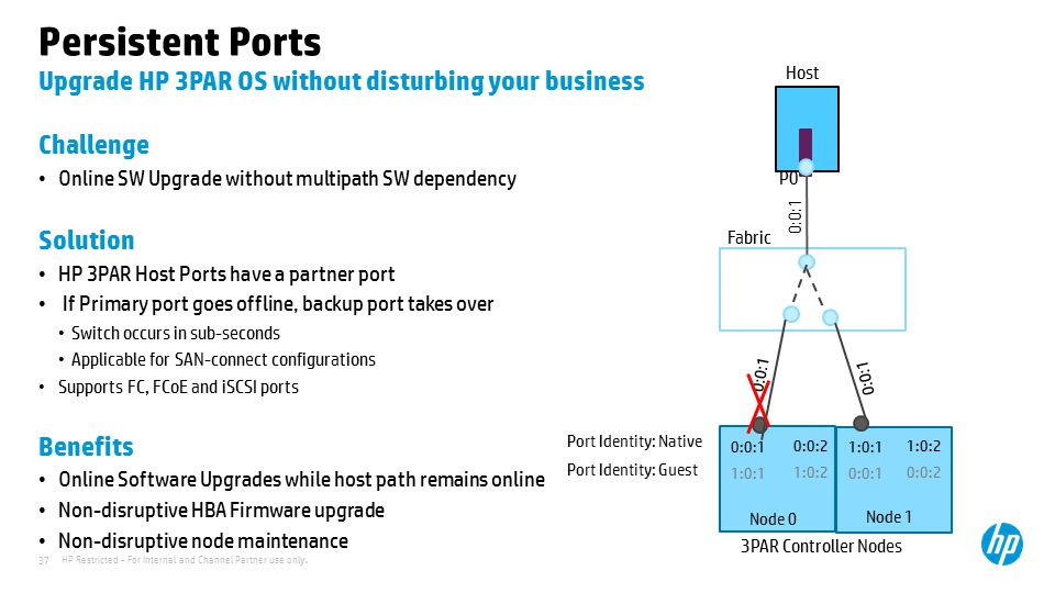 Persistent Ports Upgrade HP 3PAR OS without disturbing your business
