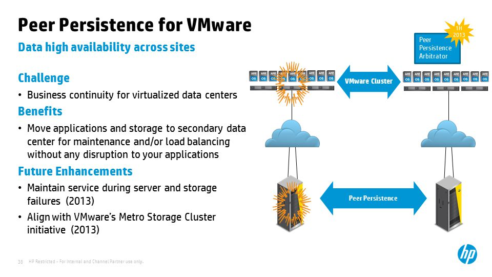 Peer Persistence for VMware