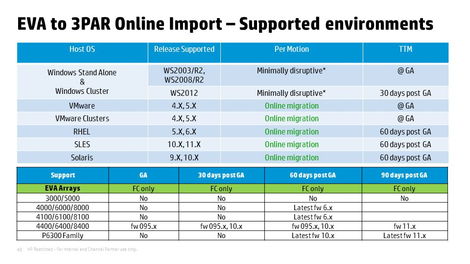 EVA to 3PAR Online Import – Supported environments