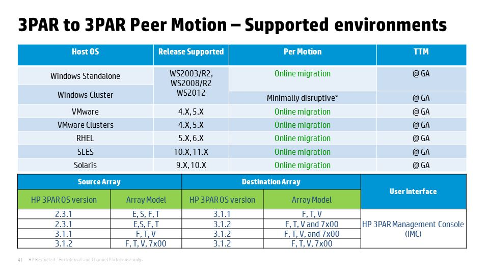 3PAR to 3PAR Peer Motion – Supported environments