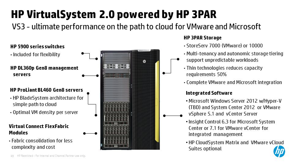 HP VirtualSystem 2.0 powered by HP 3PAR
