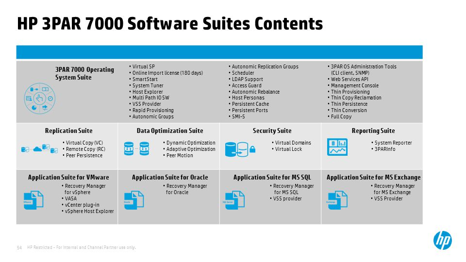 HP 3PAR 7000 Software Suites Contents